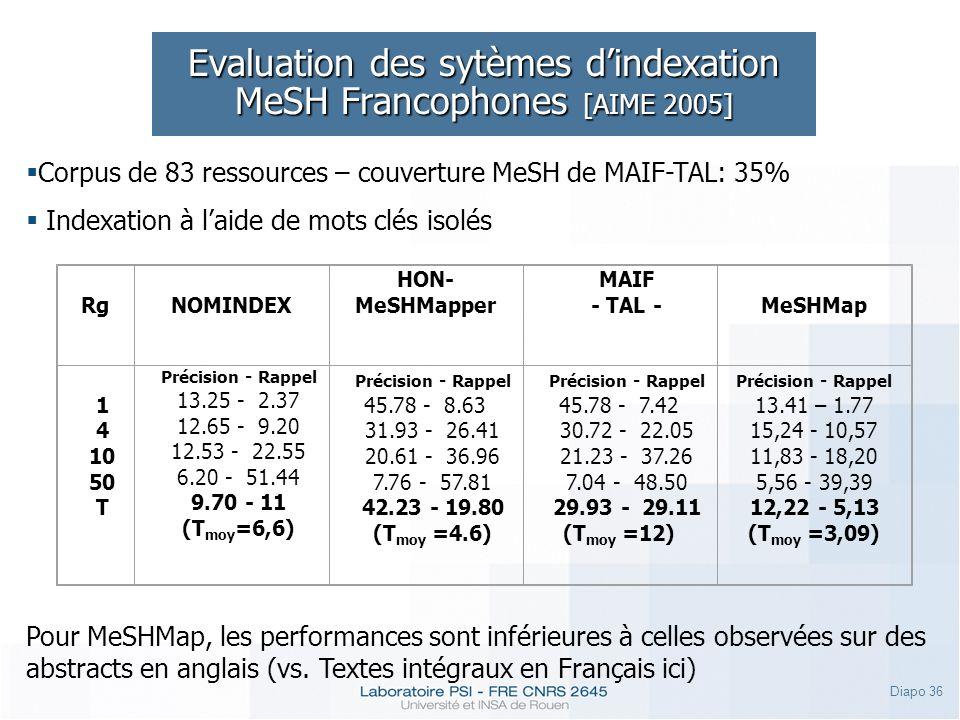 Evaluation des sytèmes d'indexation MeSH Francophones [AIME 2005]